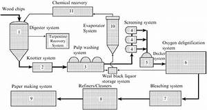 Basic Overview Of Pulp And Paper Manufacturing Process