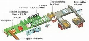 Scheme Flat Glass Production Line  5