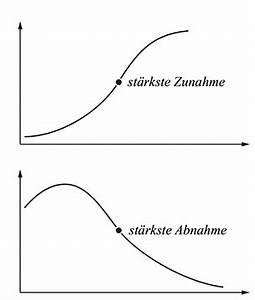Wendepunkt Berechnen Online : kurvendiskussion vollst ndig erkl rt studyhelp ~ Themetempest.com Abrechnung