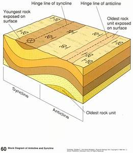 Geologic Structures And Diagrams