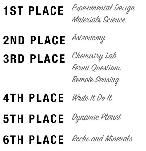 experimental design science olympiad science olympiad club qualifies for state competition