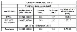 Amortisseur C5 Hydractive : revue technique automobile citro n c5 suspension direction freins caracteristiques ~ Medecine-chirurgie-esthetiques.com Avis de Voitures
