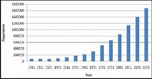 Population Growth Trends For Jodhpur City  Source  Census
