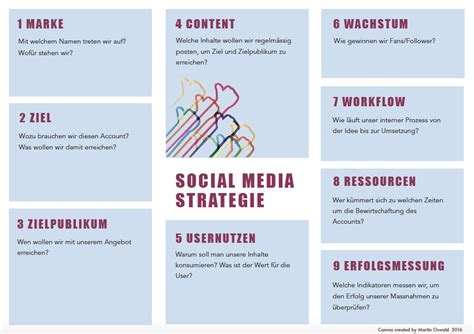 martin oswald  twitter eine socialmedia strategie