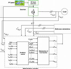 Detailed Block Diagram For Mpc Controlled Pv Systems