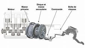 Différence Entre Boite Automatique Et Boite Robotisée : auto innovations le volant bi masse ou double volant ~ Medecine-chirurgie-esthetiques.com Avis de Voitures