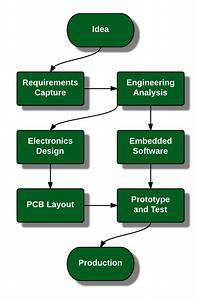 » Electronics Design: Process