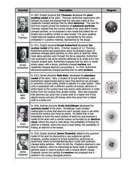 worksheet history   atomic model  science