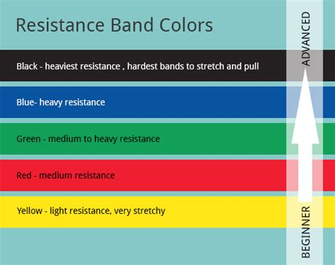 color of strength resistance bands the ultimate guide top me