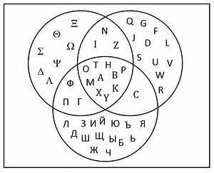 Venn Diagrams And The Overlapping Set Equation