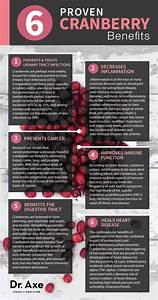Daily Blood Pressure Chart Cranberries Benefits Recipes Nutrition Facts Dr Axe