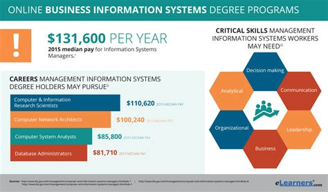 2018 Business Information Systems Degree Online Programs. Director's Cut Signs. Women's Signs Of Stroke. Feb Signs Of Stroke. Autism Diagnosis Signs