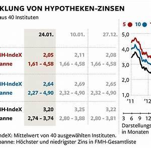 Zinsen Beim Hauskauf : baufinanzierung niedrige zinsen sind beim hauskauf nicht alles welt ~ Eleganceandgraceweddings.com Haus und Dekorationen
