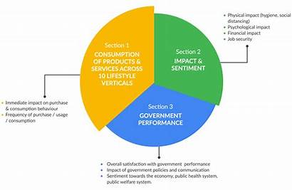 Covid Impact Circle Consumers Behaviour Study Sentiment