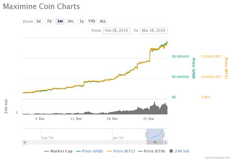 Bitcoin's price since it began in 2009 and all the way up to today. Tether Bitcoin Bubble Bitcoin Charts Csv Format