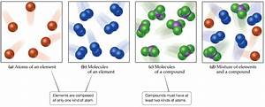 How Do The Molecules Of A Compound Differ