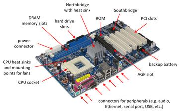Laptop Motherboard Components Their Functions