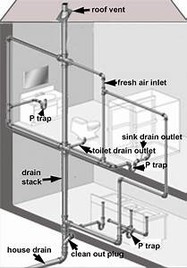 Clearing Debris From A Plumbing Vent Line If You Live In