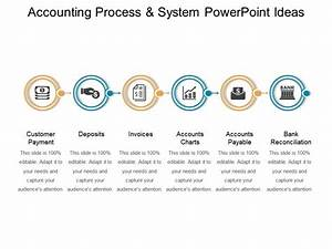 Accounting Process And System Powerpoint Ideas ...