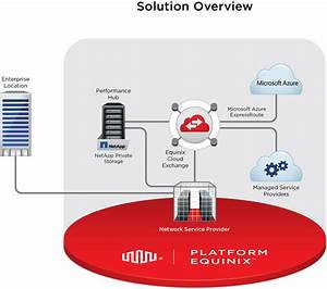 Netapp  Microsoft And Equinix Deliver Secure  Scalable
