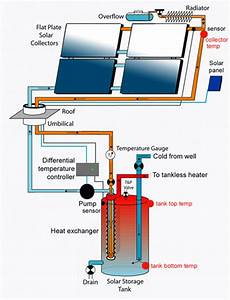 Art Tec - Adding Solar Domestic Water Heating