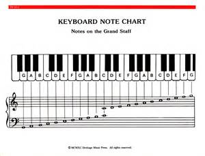 free printable piano key guide search engine at search