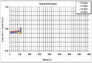 Moment Ratio Diagram For 20 Story Building With Frame