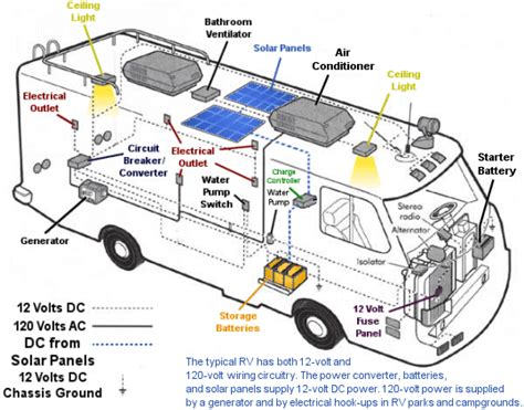 Electrical Wiring Diagram Solar Kits