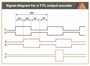 What Is Ttl Output For Incremental Encoders