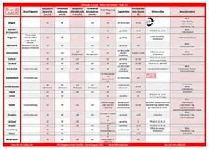 Bau Ich Mir Selbst : fein reise checkliste bilder bilder f r das lebenslauf arbeitsblatt ~ Whattoseeinmadrid.com Haus und Dekorationen