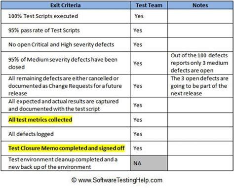 project bug tracking test metrics  test sign
