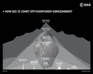 How big is comet 67P/Churyumov–Gerasimenko? : space
