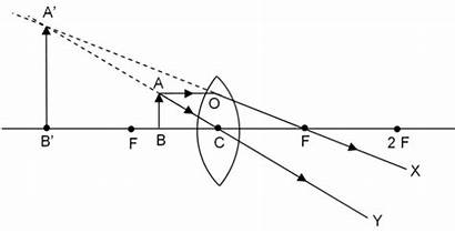 Diagram Object Placed Convex Between Ray Optical