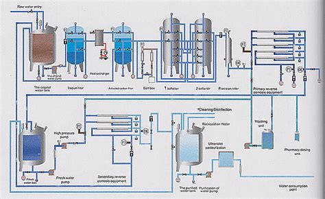 experienced supplier   class roedi purified water system