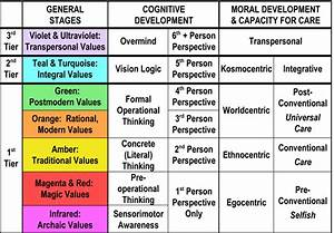 Stages Of The Development Of Consciousness Enkindle Wellness