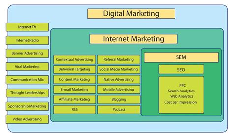 Seo Sem Digital Marketing by Why Is Seo Important In Digital Marketing Edu Cba