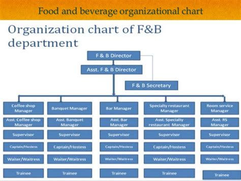 singapore hotel 5 food and beverage service ppt