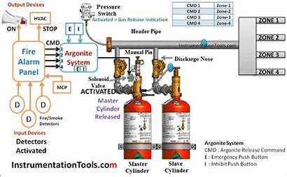 Fire Suppression System Argonite Principle Working Animation