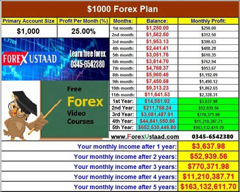 Forex Millionaire Plan | Forex Day Trading Bot
