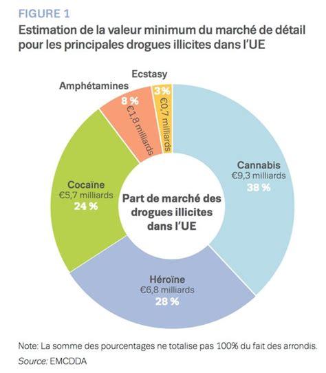 rapport 2016 sur les march 233 s des drogues dans l ue de l emcdda et europol fedito bxl asbl