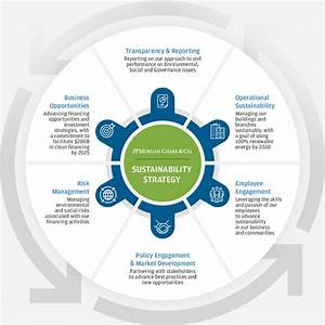 Sustainability - Comprehensive Strategy | JPMorgan Chase & Co.