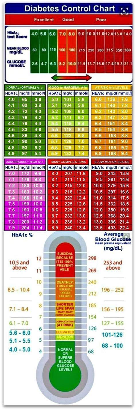essential diabetes control charts  repin