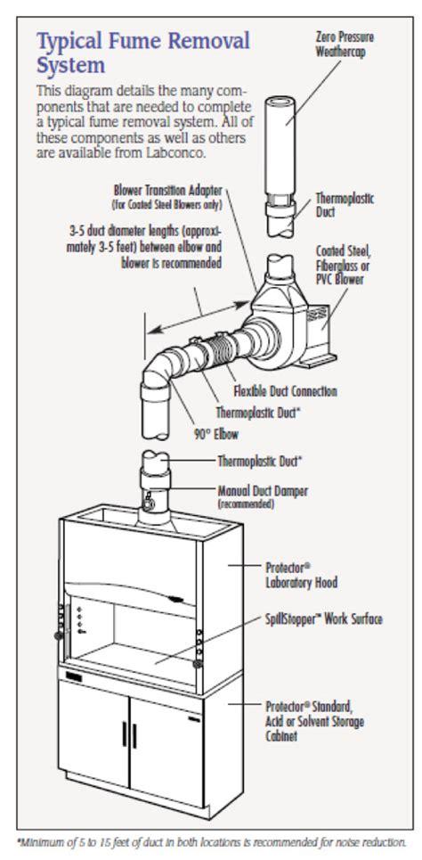 pressure weathercap  vertical exhaust protection labconco