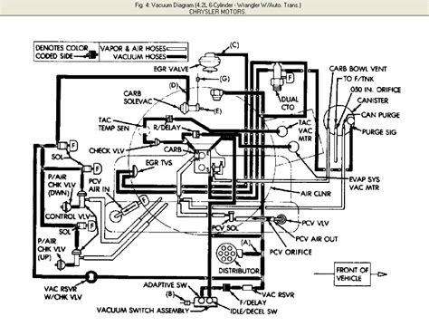Jeep Wrangler Vacuum Diagram For 1987 by 89 Jeep Wrangler 4 2l Rambler Engine Complete Wiring And