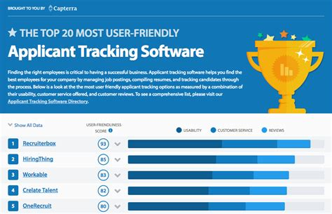 recruiterbox named most user friendly applicant tracking