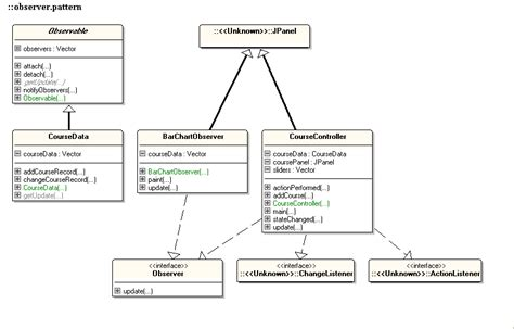 decorator pattern in java stack overflow uml observer pattern patterns gallery
