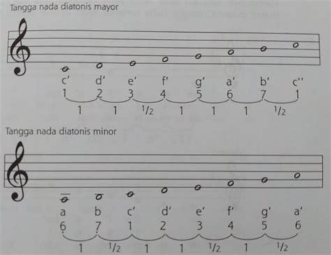 Selain jenis, bentuk dari alat musik. Contoh Alat Musik Yang Menggunakan Tangga Nada Pentatonis Adalah - Barisan Contoh