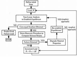 1 Progressive Damage Analysis Procedure Flow Chart