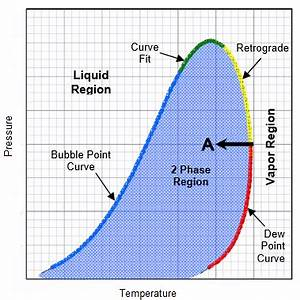 7  Example Of Natural Gas Phase Diagram  1 14