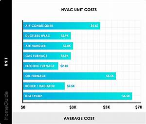 Cost Of New Furnace And Air Conditioner Installed